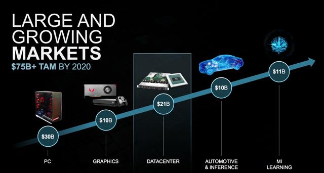 AMD estimates its TAM to amount to $75 billion