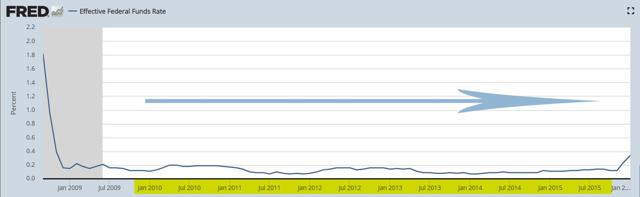 PrudentBiotech.com ~ Fed Funds Rate - 2010-2015