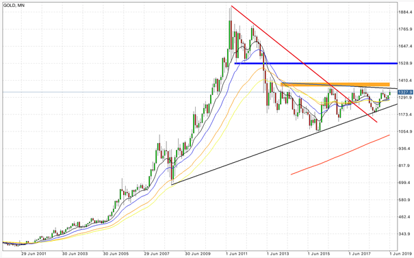 Monthly gold chart
