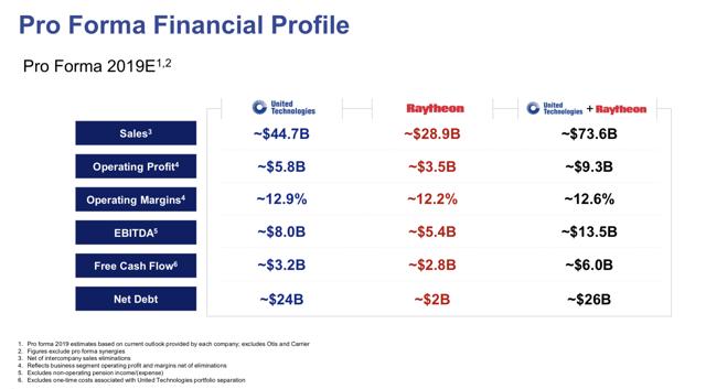 Raytheon Technologies Pro Forma Financials