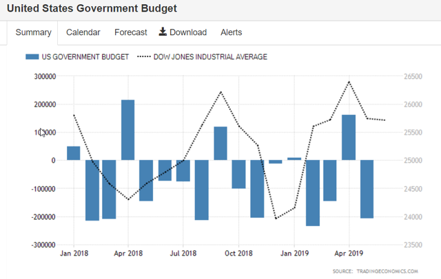 USA budget for May 2019