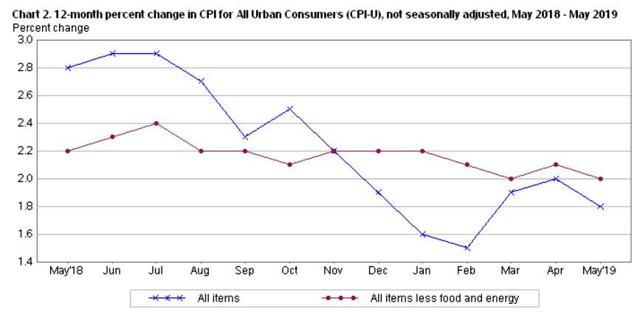 12-month U.S. inflation