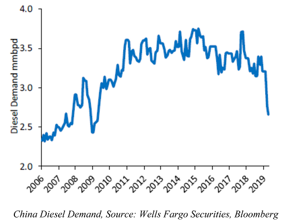 China Diesel Demand Chart