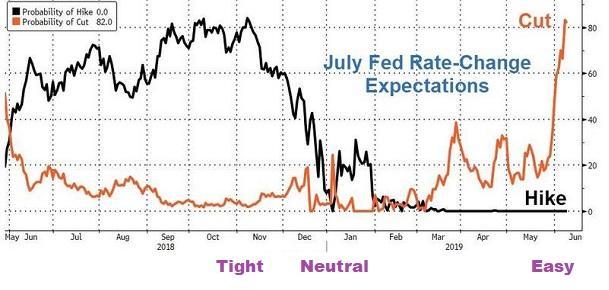 crazy-rate-change