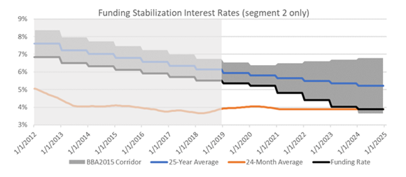 Funding stabilization interest rates