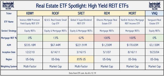 high yield real estate ETF