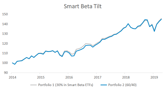 Portfolio impact of a smart beta tilt