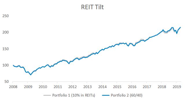 Portfolio impact of a 10% tilt to REITs