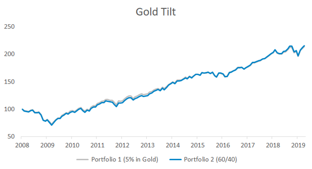 Portfolio impact of a 5% gold tilt