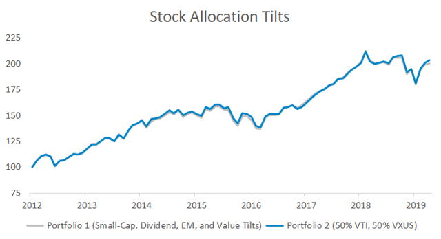 Portfolio impact of tilting to small-cap, dividend, and value stocks