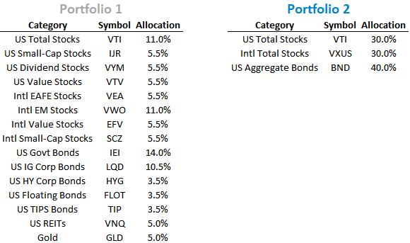 Portfolio comparison between a complex portfolio and a three-fund Vanguard portfolio