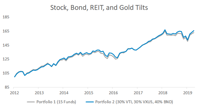 Portfolio impact of tilting to small-cap, dividend, value, bond funds, REITs, and gold compared to a three-fund Vanguard portfolio