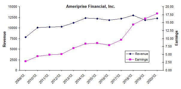 Ameriprise: Management Is Focused On Margin Expansion