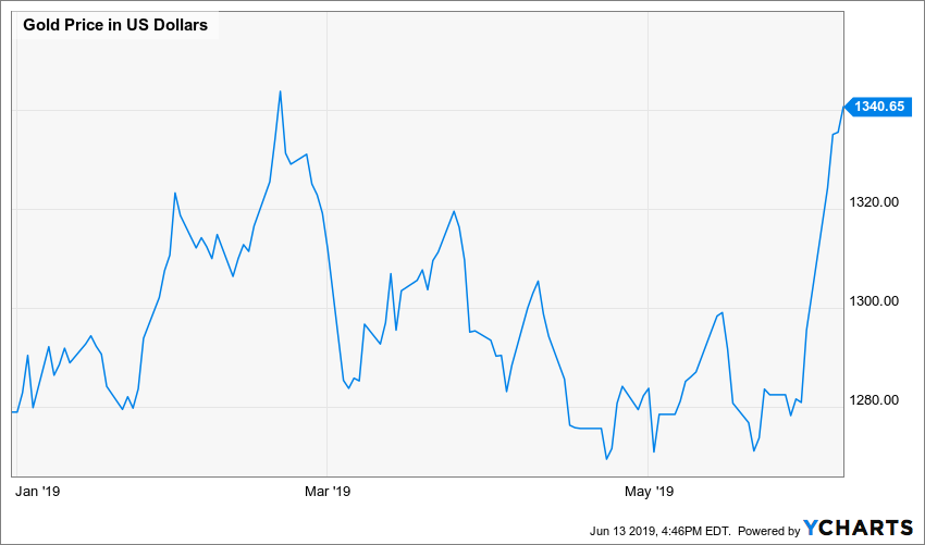 Detour Gold: 20% Upside At Current Metal Prices And FX Rates