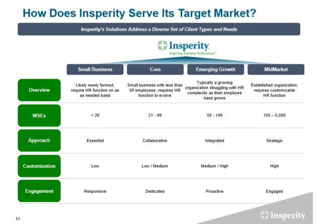 Insperity Target Market