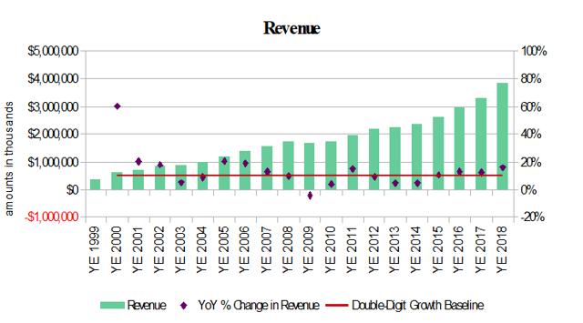 Insperity Revenue History