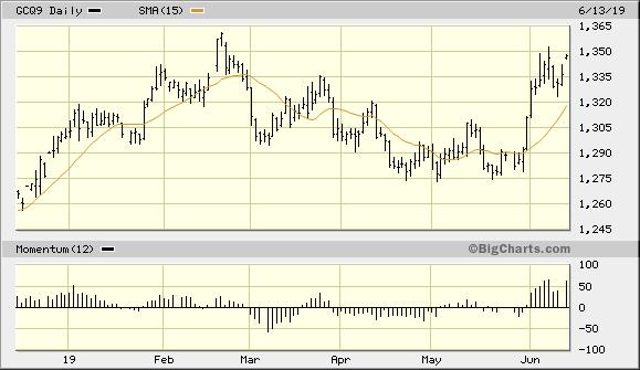 Gold Demand Will Rise Despite Stock Market Rebound