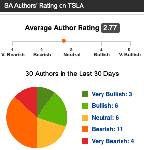 b9aa18949fc3c This provides important context to the article's readers. Essential  subscribers can view the aggregate rating of Seeking Alpha authors in real  time.