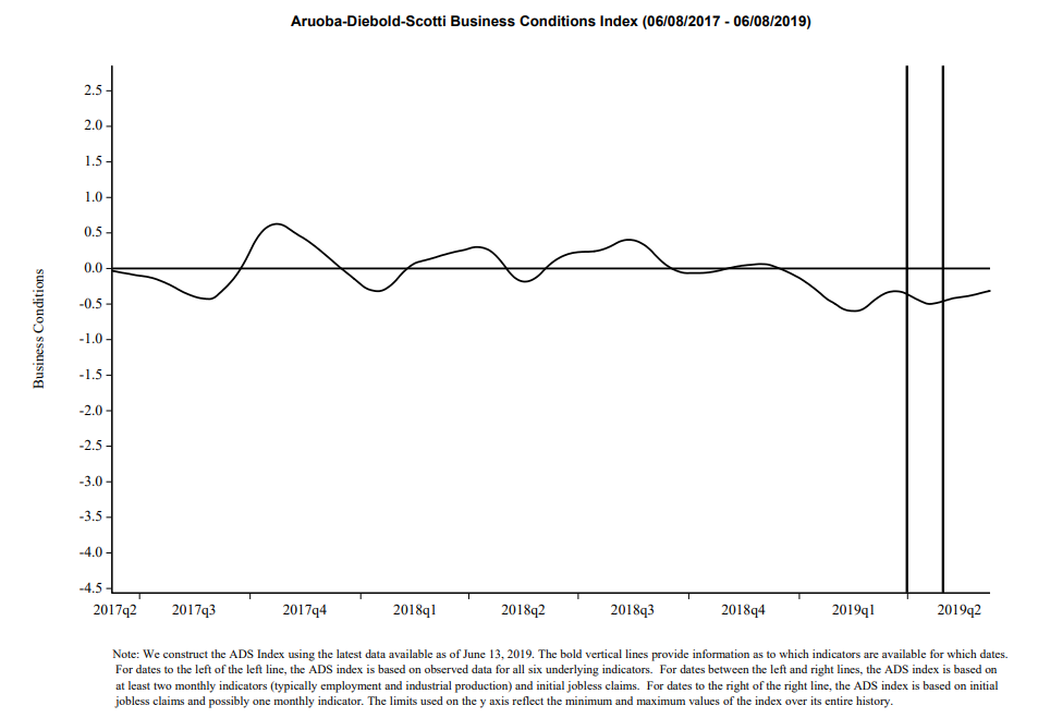 Charts Implying Economic Weakness - June 2019 | Seeking Alpha