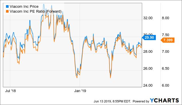 Viacom: Huge Upside For Patient Investors