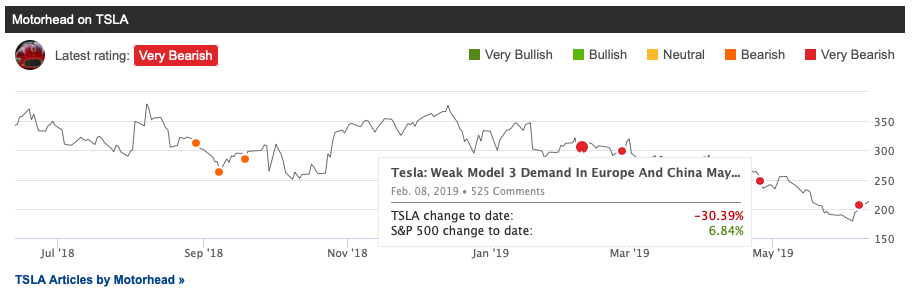"""7feb9cb9a8a83 One can see this particular author has been """"very bearish"""" on TSLA since  February 8, 2019. When one clicks that article, the article's performance  appears, ..."""