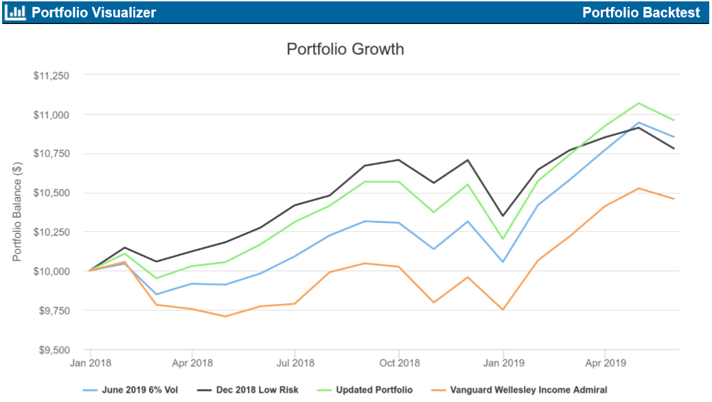 Low Risk Portfolios For 2019 Updated