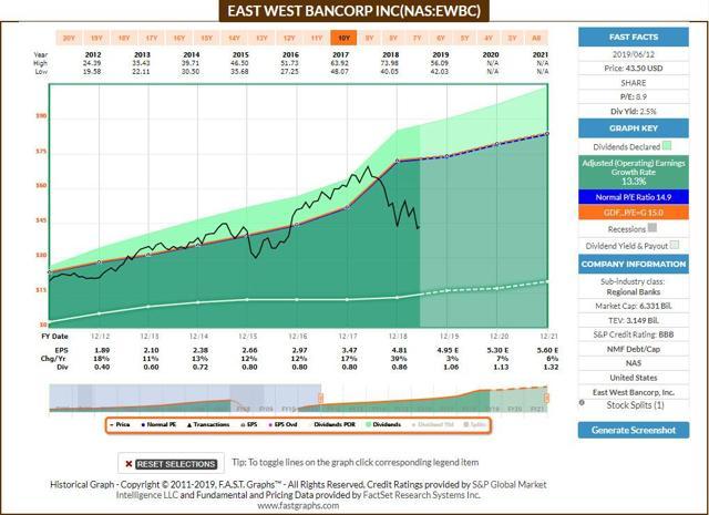 EWBC - FastGraphs
