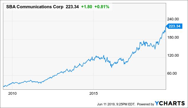SBA Communications Is Trading At A Premium Valuation