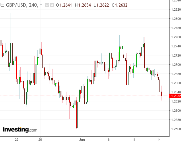British Pound: There Could Be Upside, But It's Best Avoided
