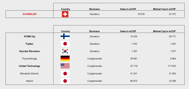 Schindler's Comparables