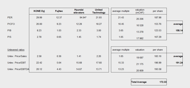 Schindler Valuation from Comparables