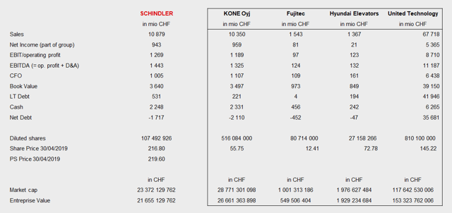 Financials of Schindler's Comparables
