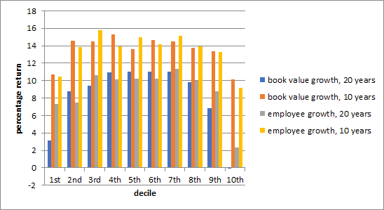 book value and employee growth