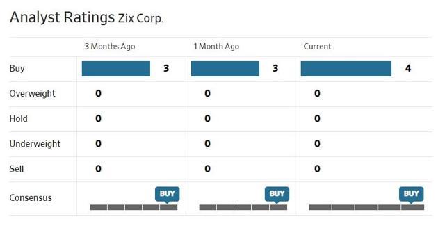ZIX Analysts Ratings.jpg