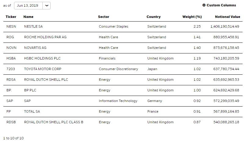 VEA As Good As Any Developed Markets Ex-U.S. ETF