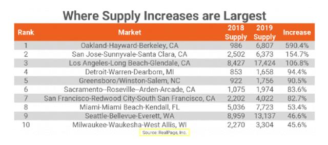 Apartment Construction in Key Urban Markets