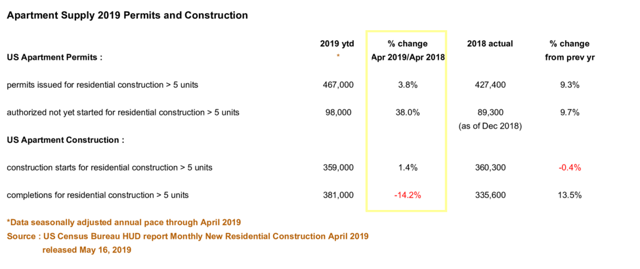 Summary of apartment building permits and construction
