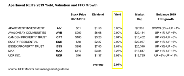 Apartment REITS yields, market caps, FFO guidance