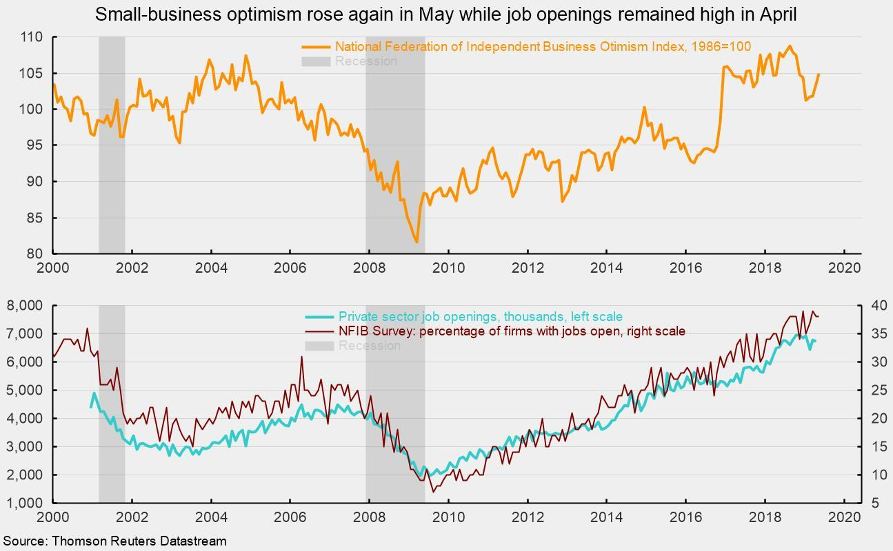 Small-Business Confidence Remains Strong Amid A Tight Labor Market