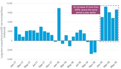 Muni Bond Mid-Year Outlook: Despite Favorable Tailwinds, Be Cautious