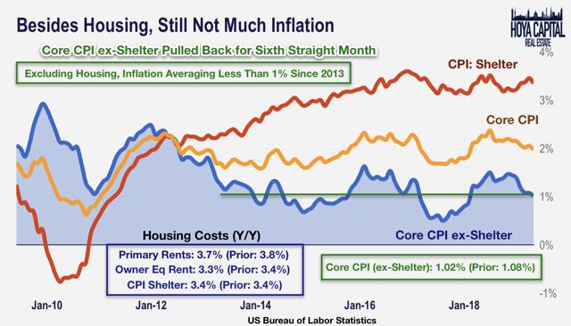 cpi inflation 2019