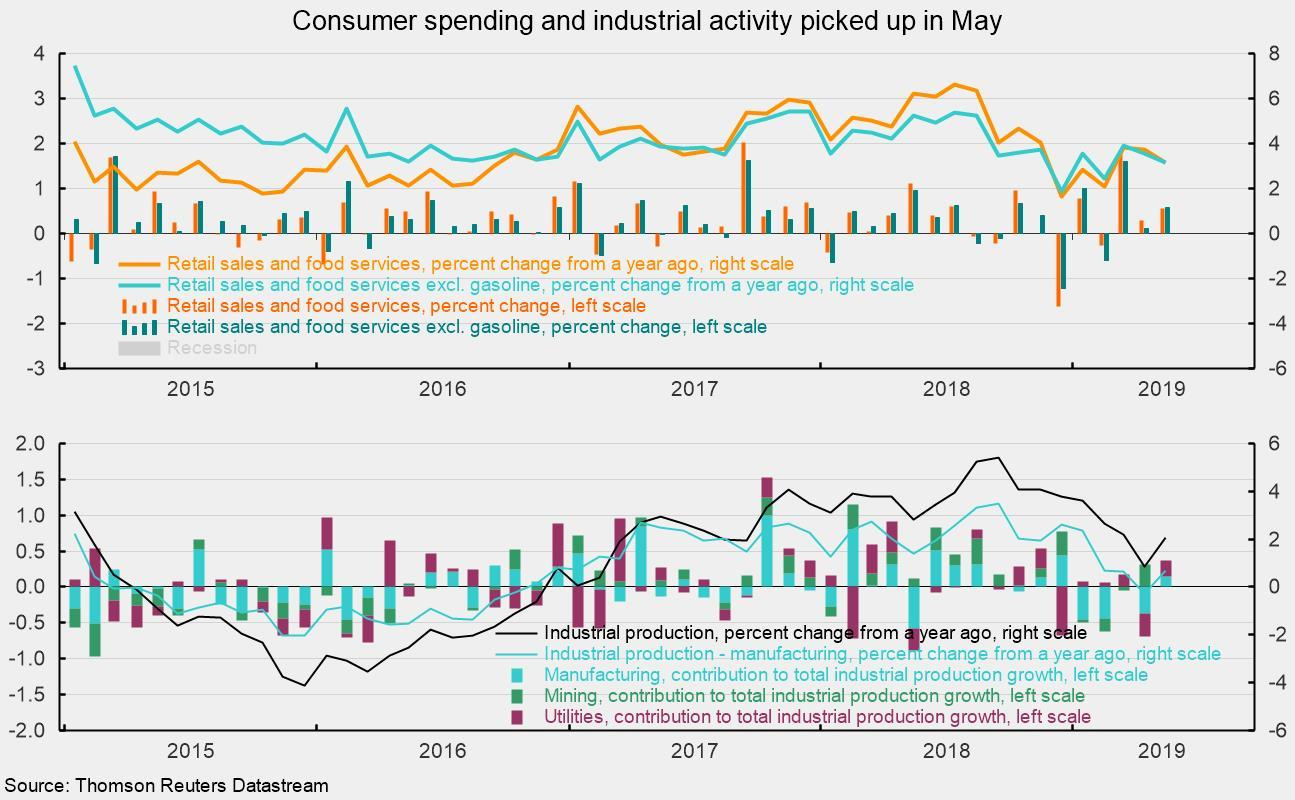 Retail Sales And Industrial Production Rise In May; Consumer Sentiment Falls In Early June
