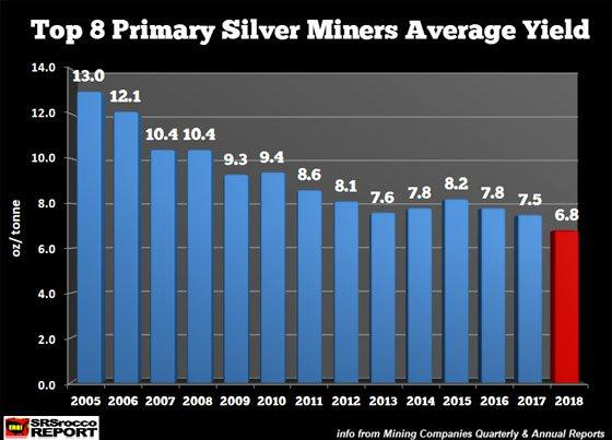 Top 8 Primary Silver Miners Average Yield