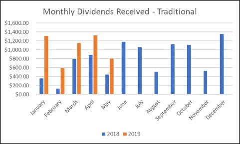 Traditional IRA monthly dividends received