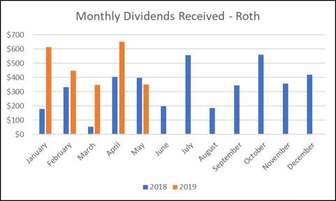 Roth IRA monthly dividends received