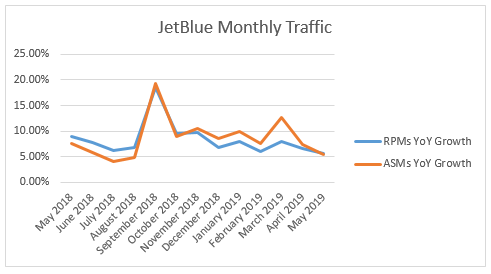 I'm Still Staying Away From JetBlue Despite Gains In Load Factor And Analyst Support