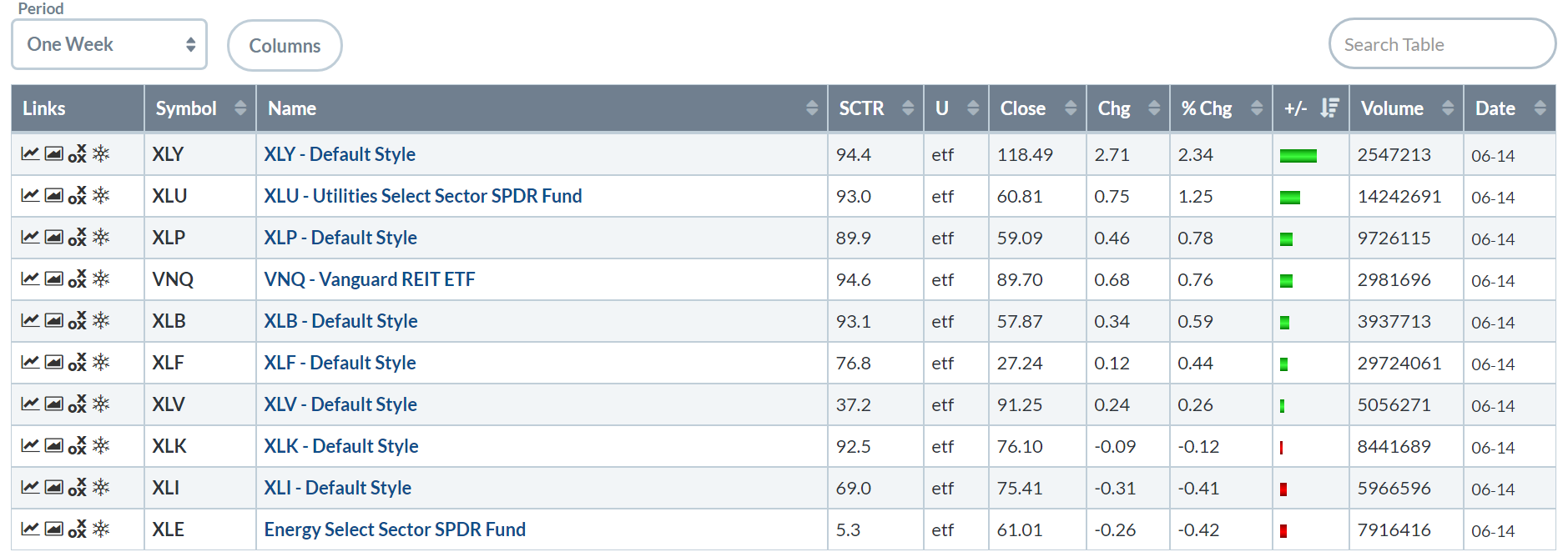 Sector ETF Week In Review For June 10-14
