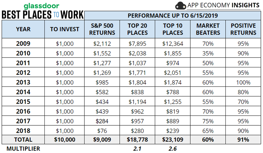 The Best Places To Work: Delivering Strong Results Compared