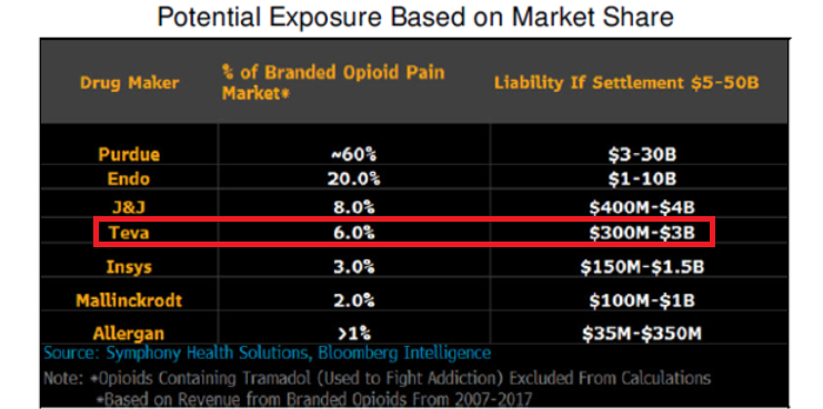 Price Fixing Lawsuits And Opioid Litigation Shouldn't Deliver A