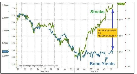 Who Is Right, Equities Or Bonds?